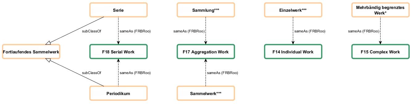 Abbildung der Publikationsformen auf die Work-Entitäten der FRBRoo