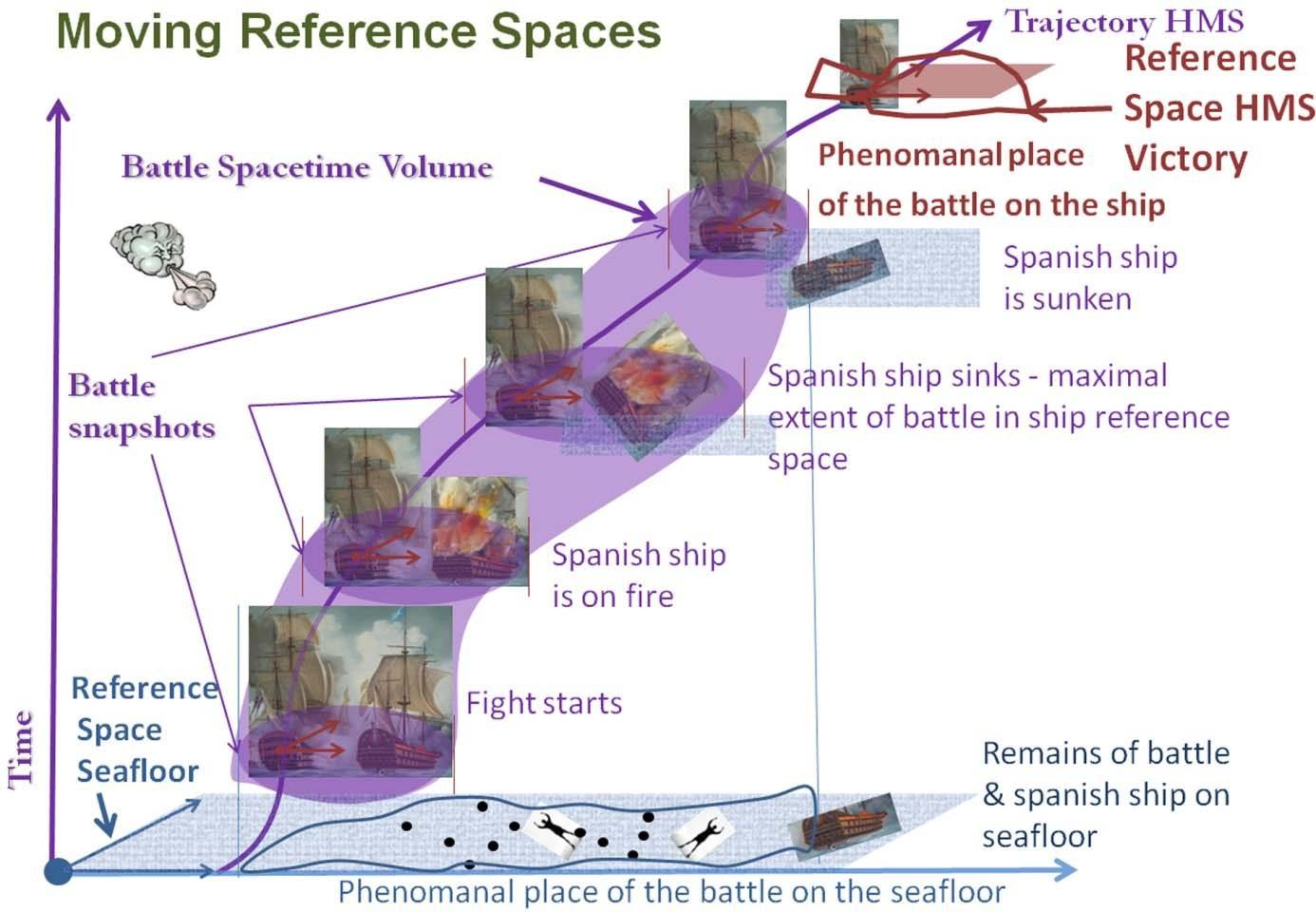 Ereignisse der Trafalgar Schlacht aus Sicht des Schiffs und des Meeresgrunds
