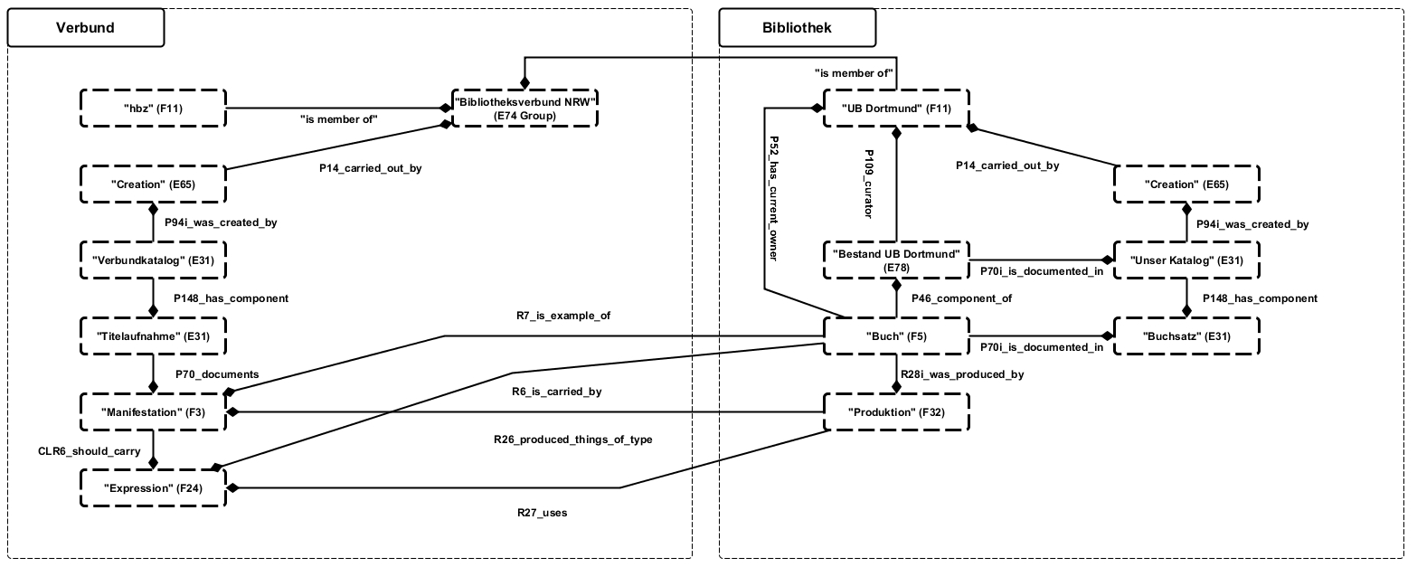 Verbund-Lokal-System
